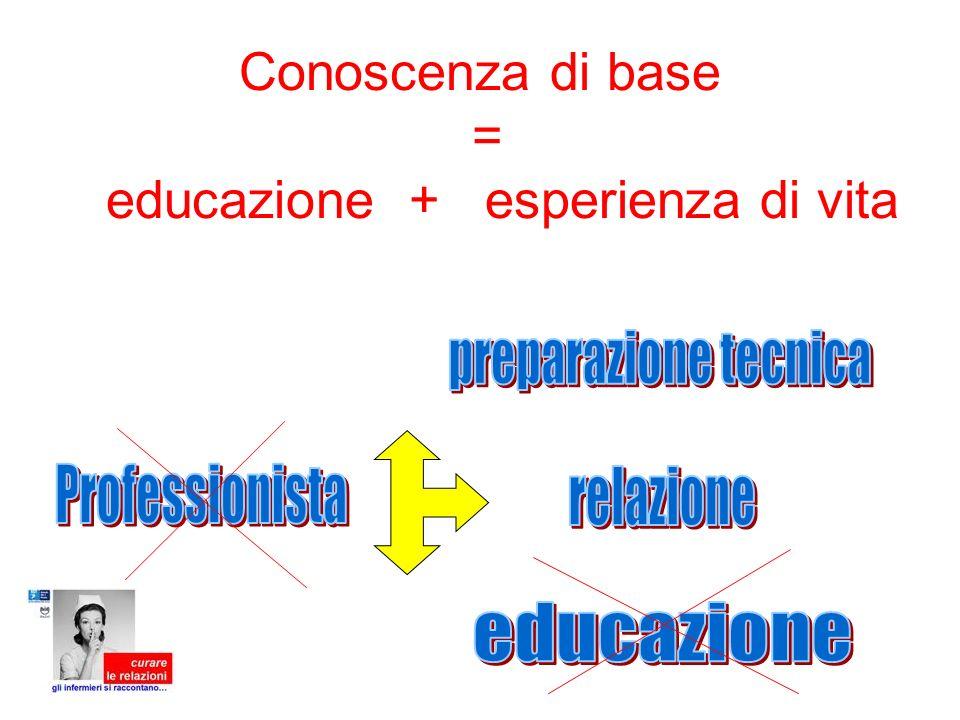 Conoscenza di base = educazione + esperienza di vita