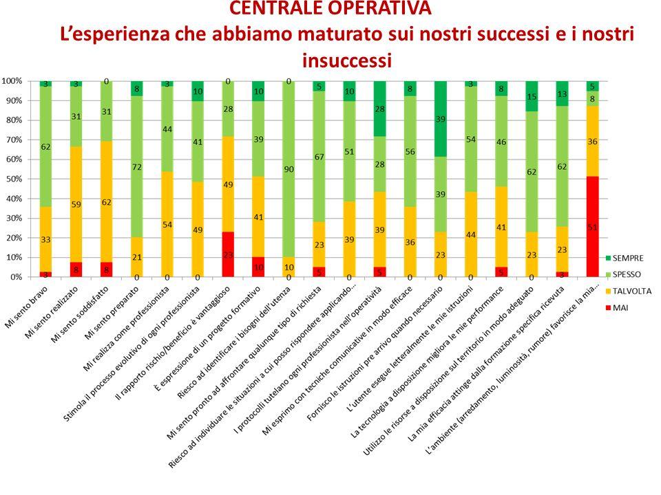 CENTRALE OPERATIVA L'esperienza che abbiamo maturato sui nostri successi e i nostri insuccessi