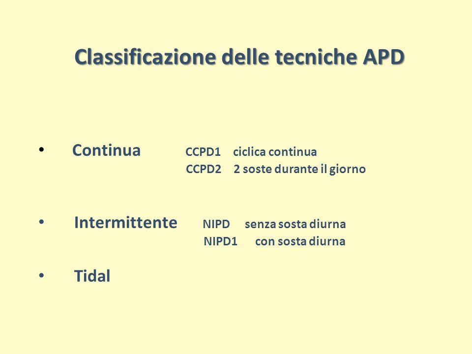 Classificazione delle tecniche APD