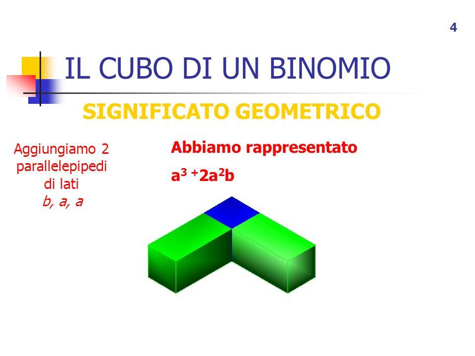 SIGNIFICATO GEOMETRICO