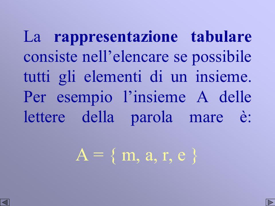 La rappresentazione tabulare consiste nell'elencare se possibile tutti gli elementi di un insieme. Per esempio l'insieme A delle lettere della parola mare è: