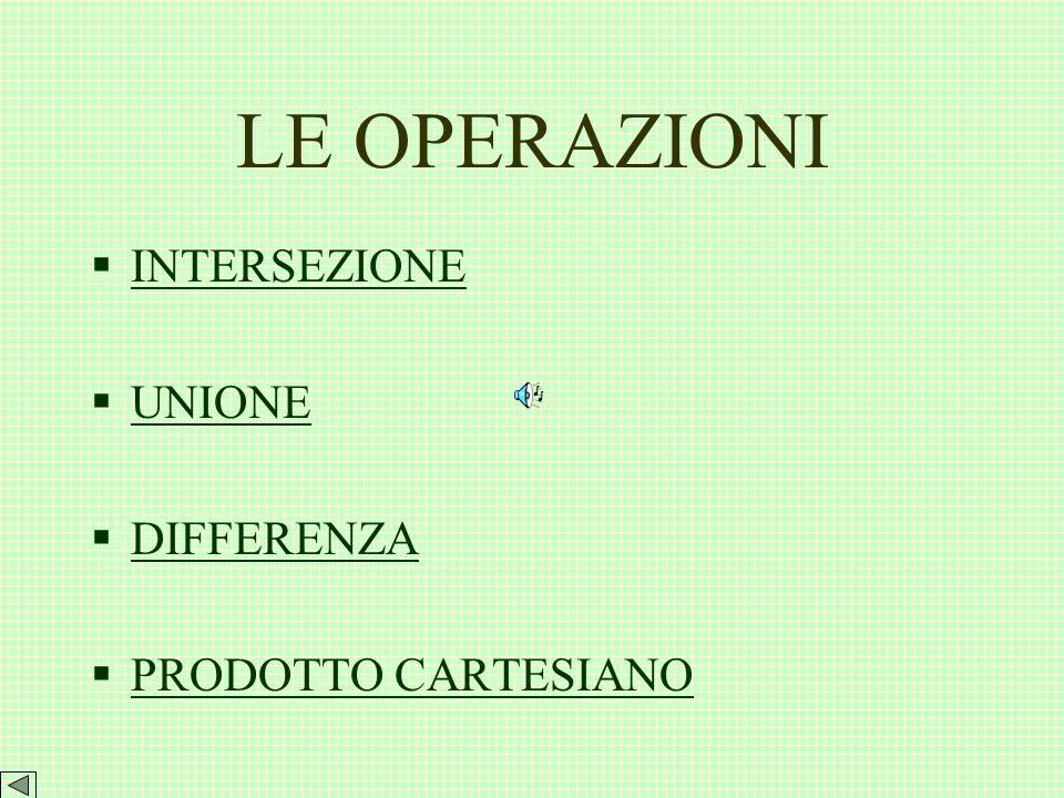 LE OPERAZIONI INTERSEZIONE UNIONE DIFFERENZA PRODOTTO CARTESIANO
