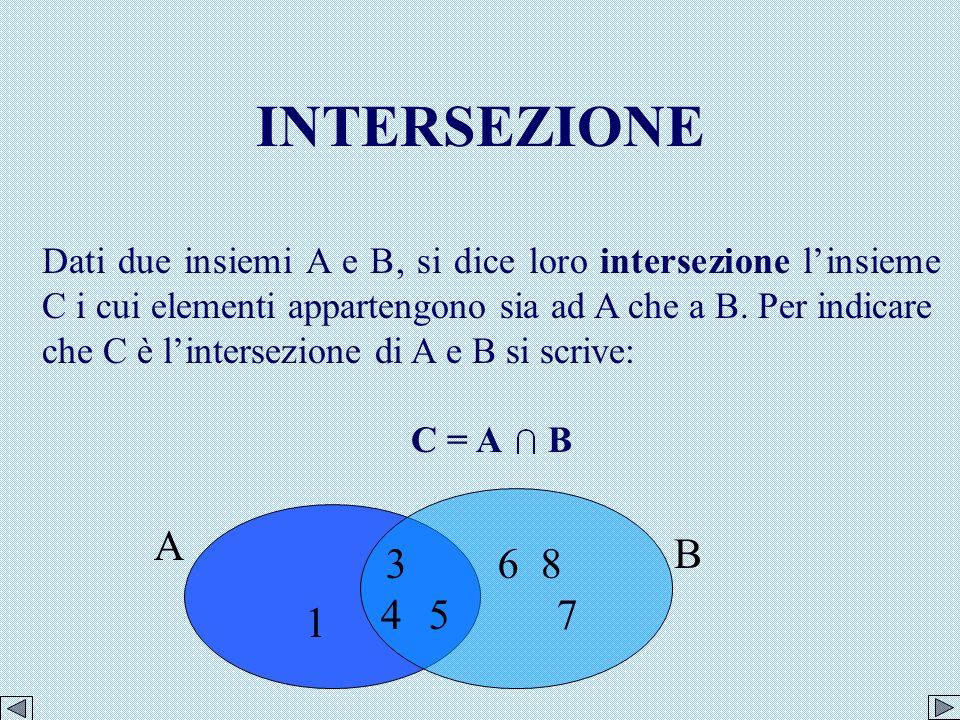 INTERSEZIONE Dati due insiemi A e B, si dice loro intersezione l'insieme C i cui elementi appartengono sia ad A che a B. Per indicare.