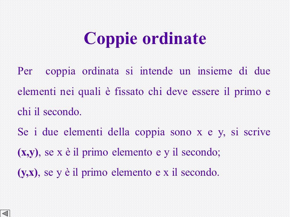 Coppie ordinate Per coppia ordinata si intende un insieme di due elementi nei quali è fissato chi deve essere il primo e chi il secondo.