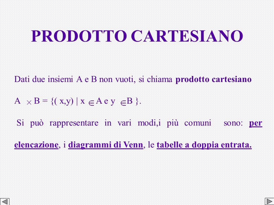 PRODOTTO CARTESIANO Dati due insiemi A e B non vuoti, si chiama prodotto cartesiano. A B = {( x,y) | x A e y B }.