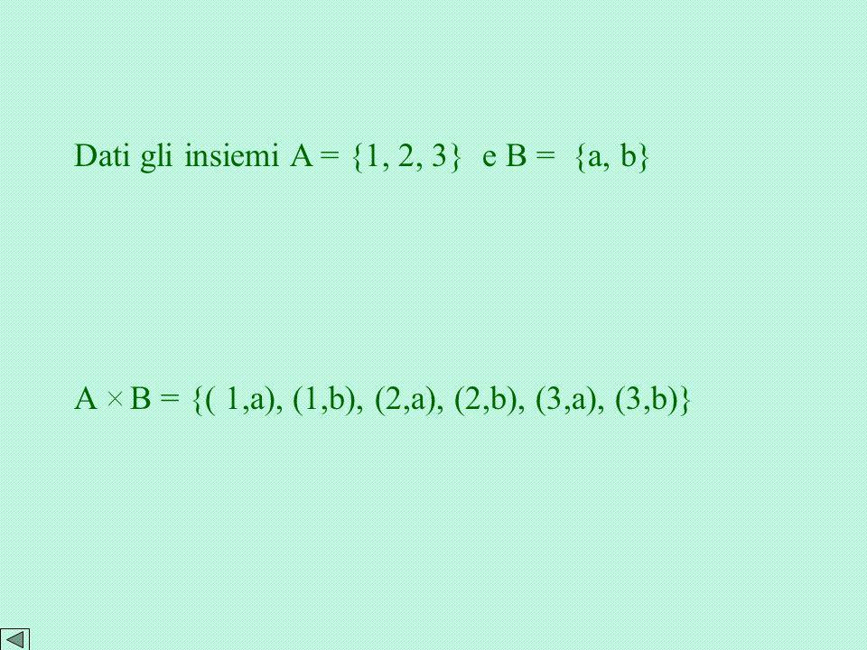 Dati gli insiemi A = {1, 2, 3} e B = {a, b}