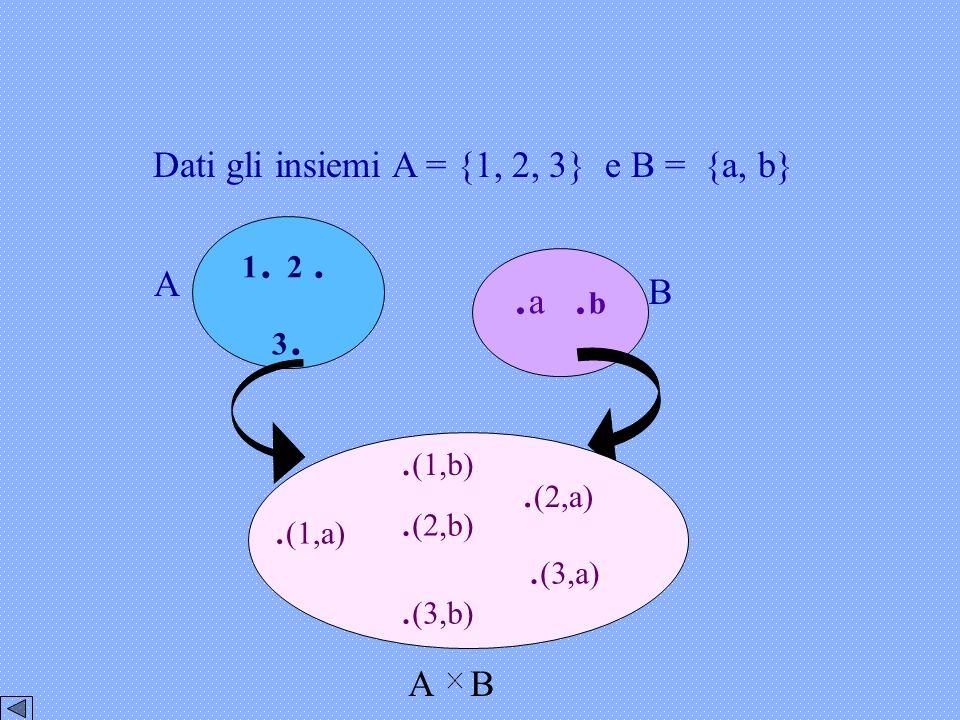 .a .b .(1,b) .(2,a) .(2,b) .(1,a) .(3,a) .(3,b)