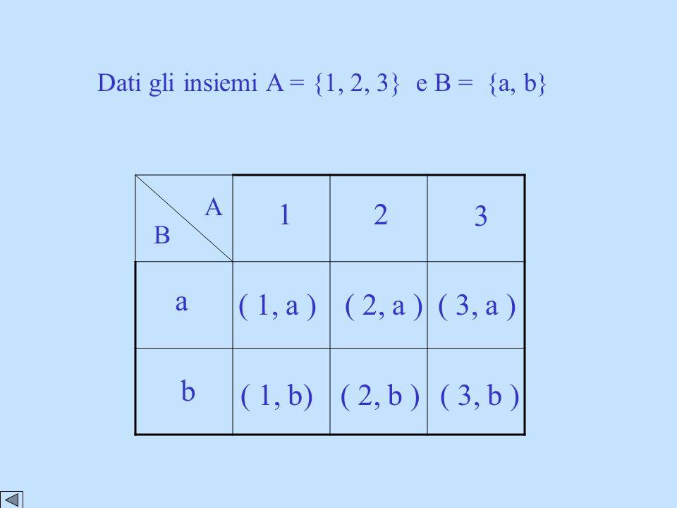 1 2 3 a ( 1, a ) ( 2, a ) ( 3, a ) b ( 1, b) ( 2, b ) ( 3, b )