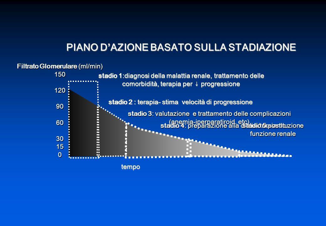 PIANO D'AZIONE BASATO SULLA STADIAZIONE