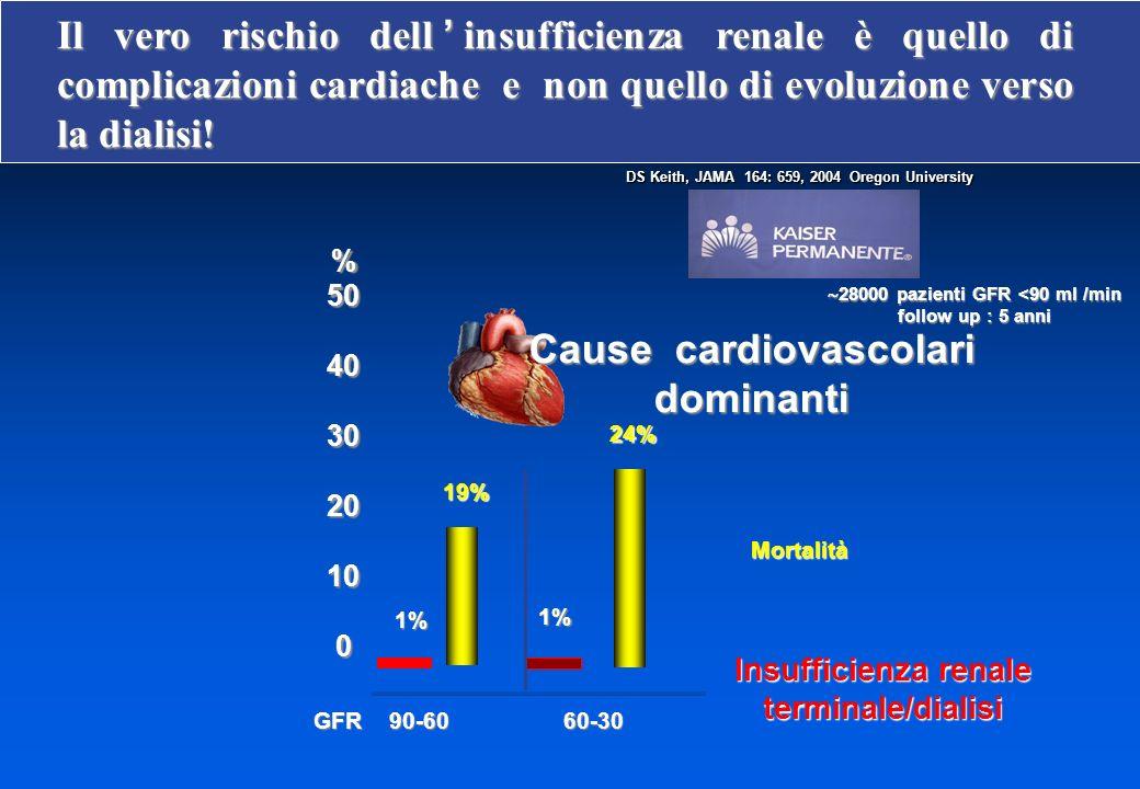 Cause cardiovascolari dominanti
