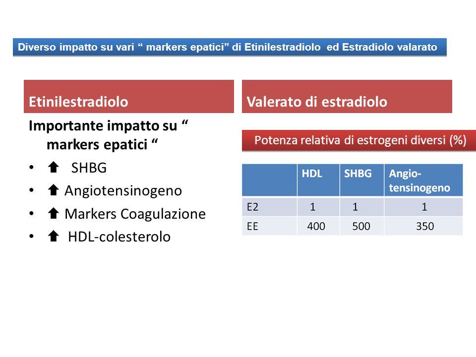 Potenza relativa di estrogeni diversi (%)