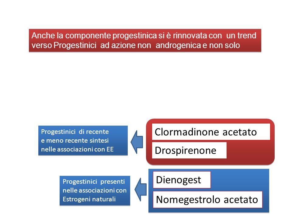 Clormadinone acetato Drospirenone Dienogest Nomegestrolo acetato