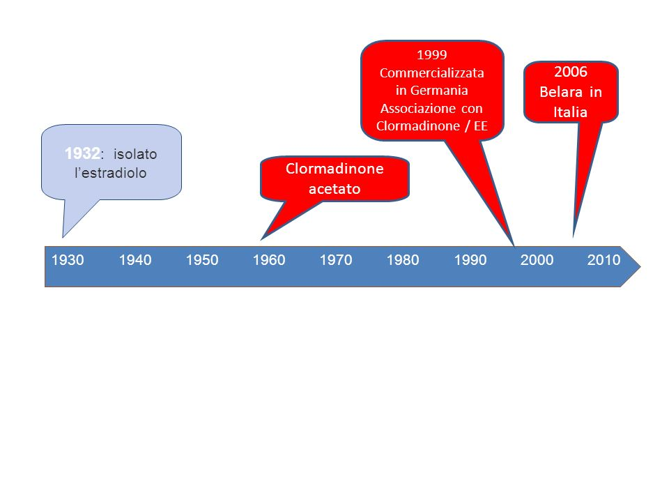 1932: isolato l'estradiolo Clormadinone acetato