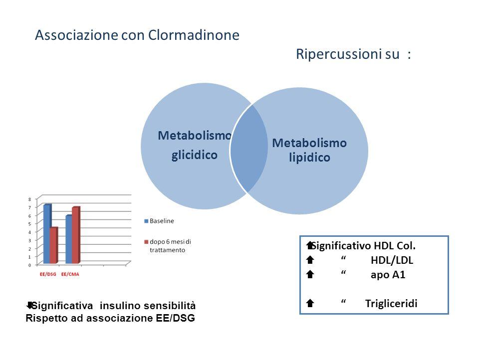 Associazione con Clormadinone Ripercussioni su :
