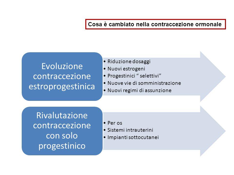 Evoluzione contraccezione estroprogestinica