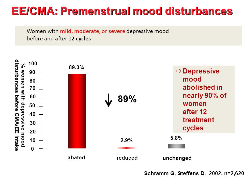 EE/CMA: Premenstrual mood disturbances