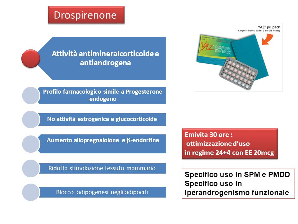 Drospirenone Attività antimineralcorticoide e antiandrogena