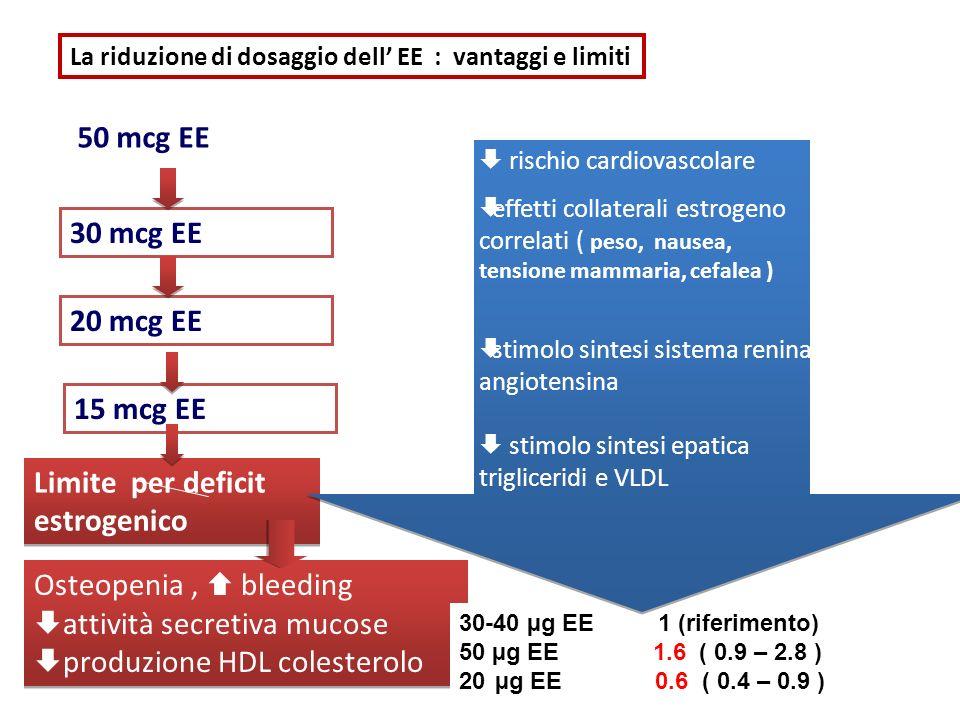 Limite per deficit estrogenico
