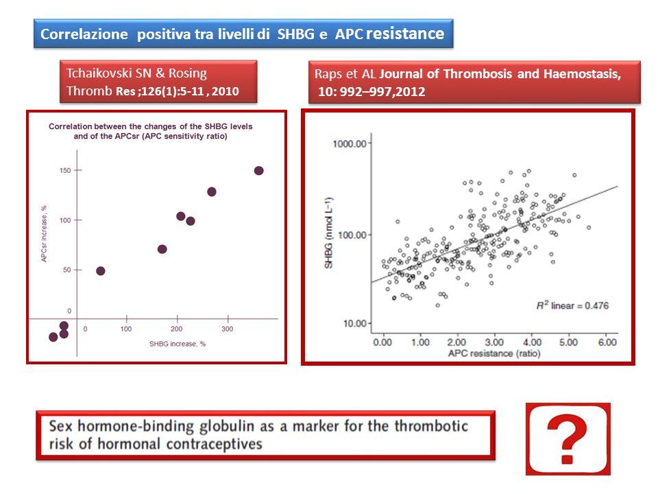 Correlazione positiva tra livelli di SHBG e APC resistance