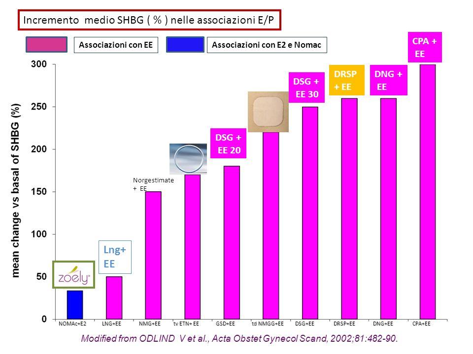 Incremento medio SHBG ( % ) nelle associazioni E/P
