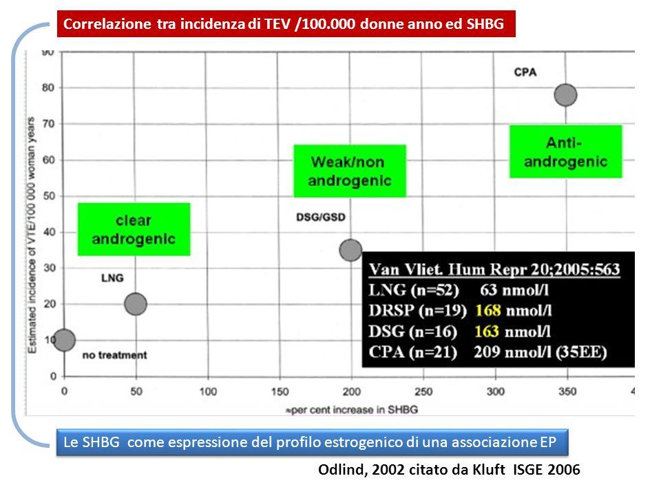 Correlazione tra incidenza di TEV /100.000 donne anno ed SHBG