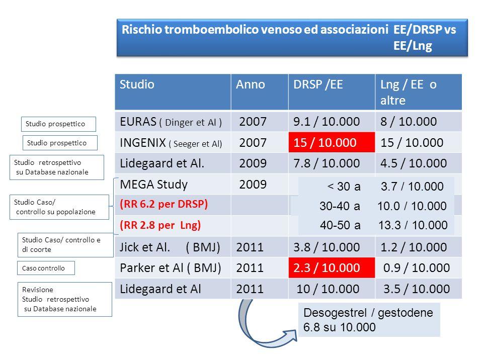 Rischio tromboembolico venoso ed associazioni EE/DRSP vs EE/Lng Studio