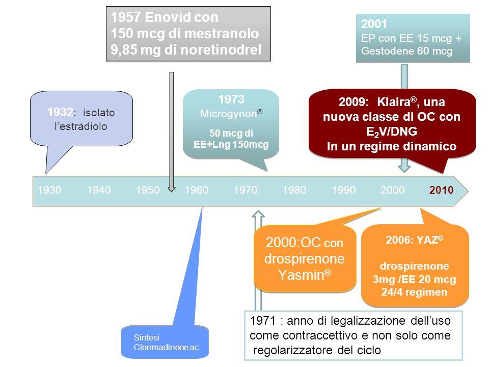 2000:OC con drospirenone Yasmin®