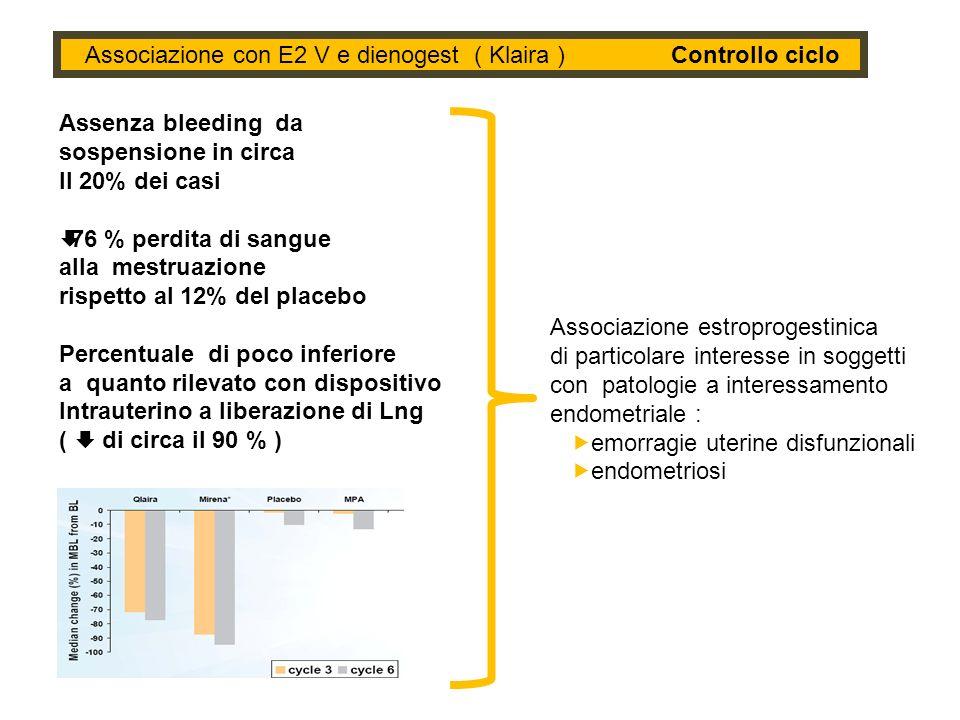 Associazione con E2 V e dienogest ( Klaira ) Controllo ciclo