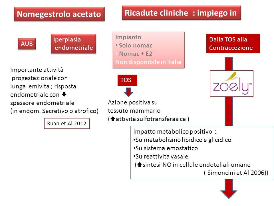 Ricadute cliniche : impiego in