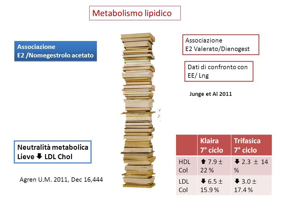Metabolismo lipidico Neutralità metabolica Lieve  LDL Chol
