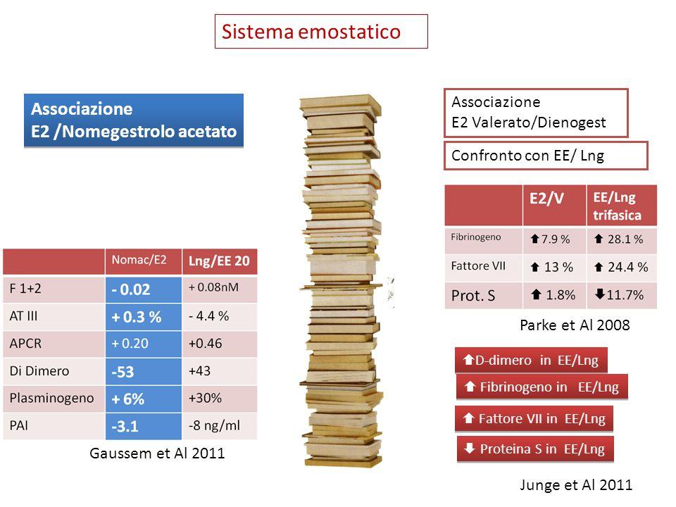 Sistema emostatico Associazione E2 /Nomegestrolo acetato Associazione