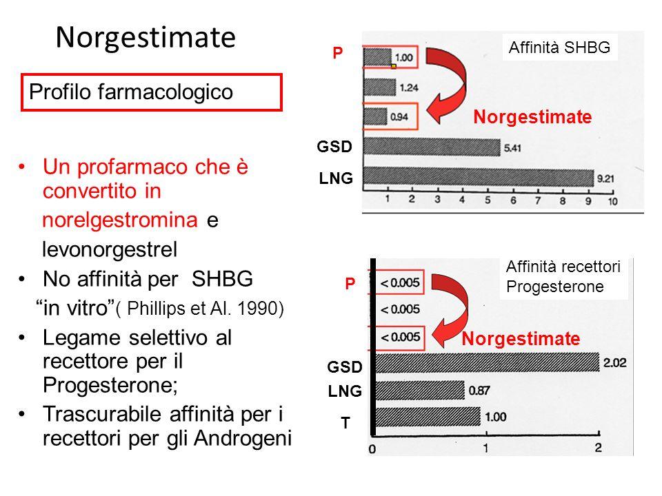 Norgestimate Profilo farmacologico Un profarmaco che è convertito in