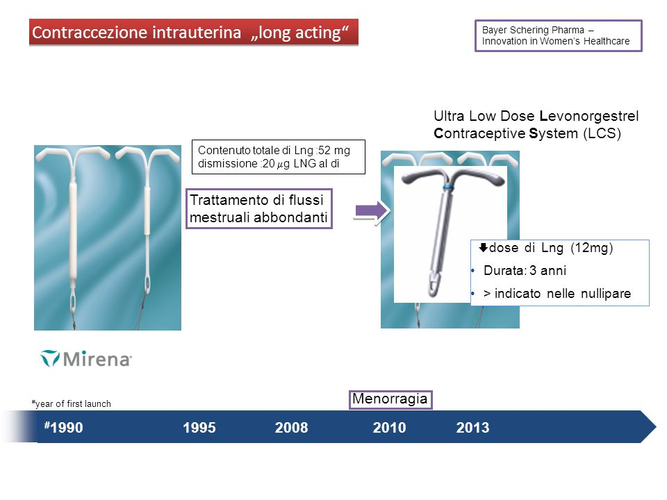 "Contraccezione intrauterina ""long acting"