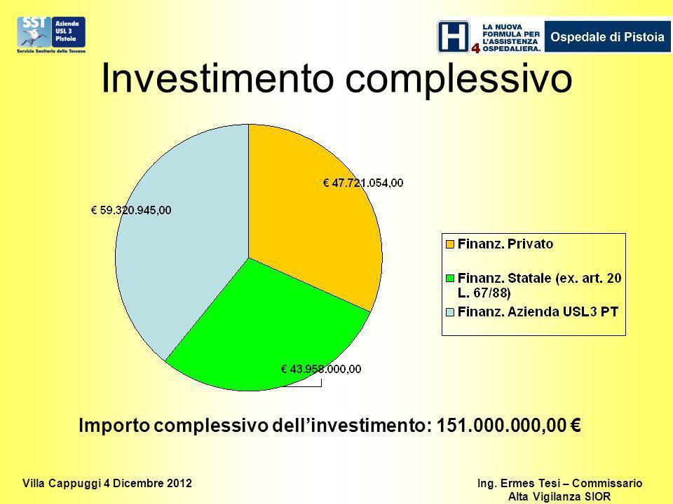 Investimento complessivo