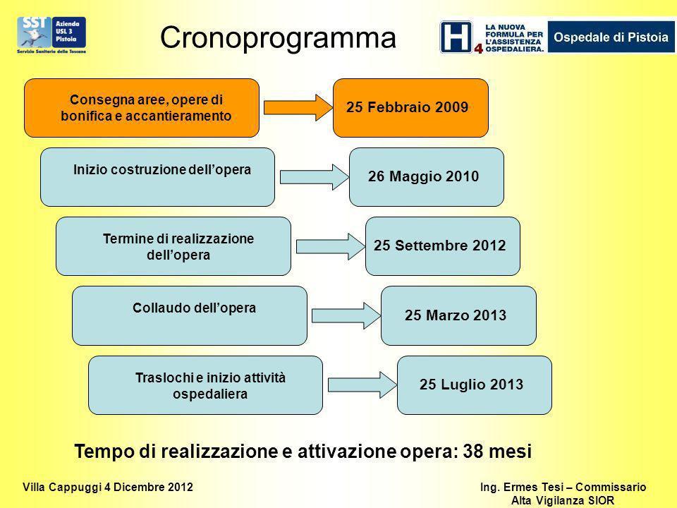Cronoprogramma Tempo di realizzazione e attivazione opera: 38 mesi