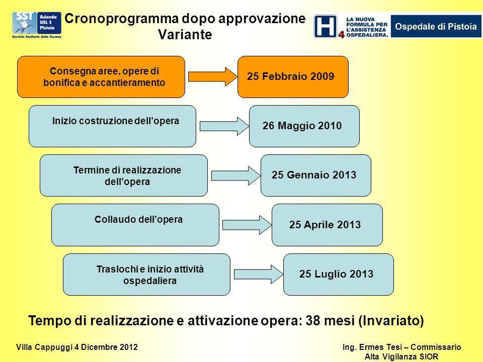 Cronoprogramma dopo approvazione Variante