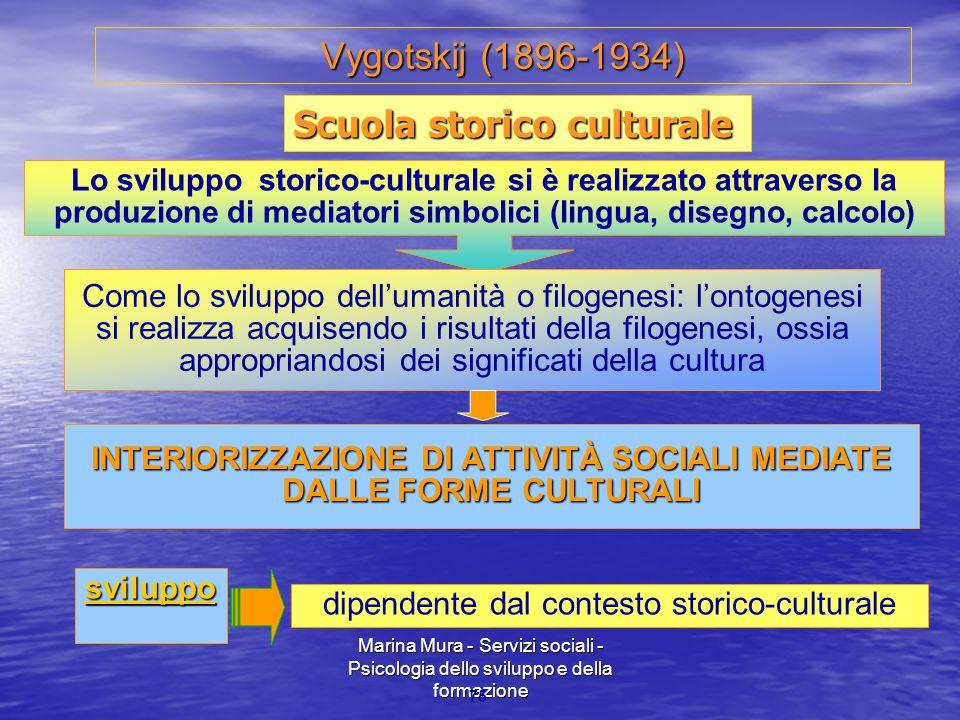INTERIORIZZAZIONE DI ATTIVITÀ SOCIALI MEDIATE DALLE FORME CULTURALI
