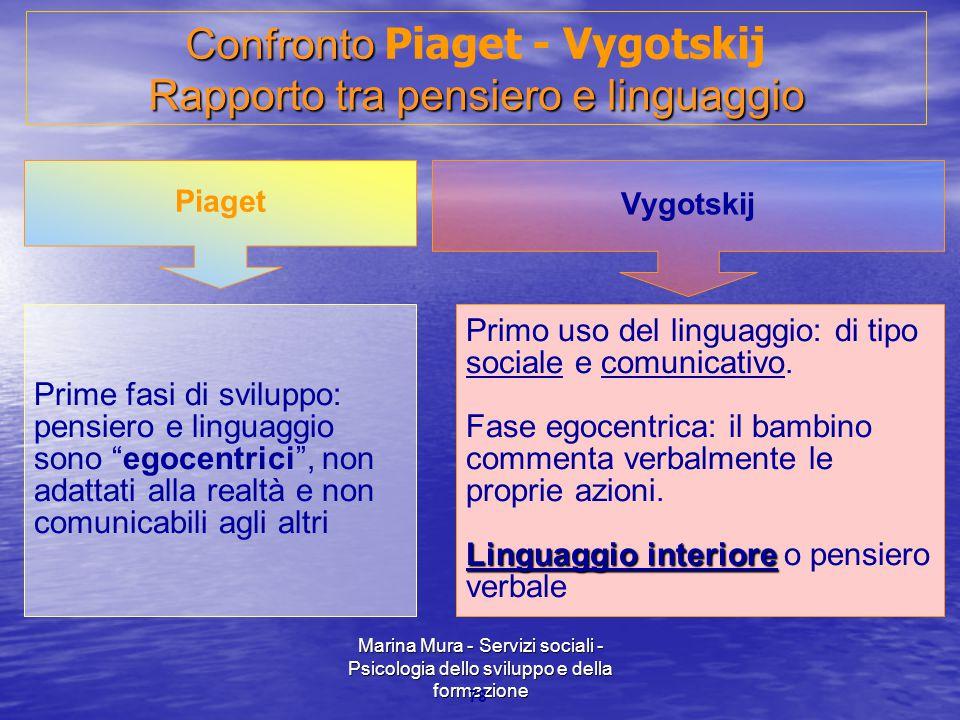Confronto Piaget - Vygotskij Rapporto tra pensiero e linguaggio