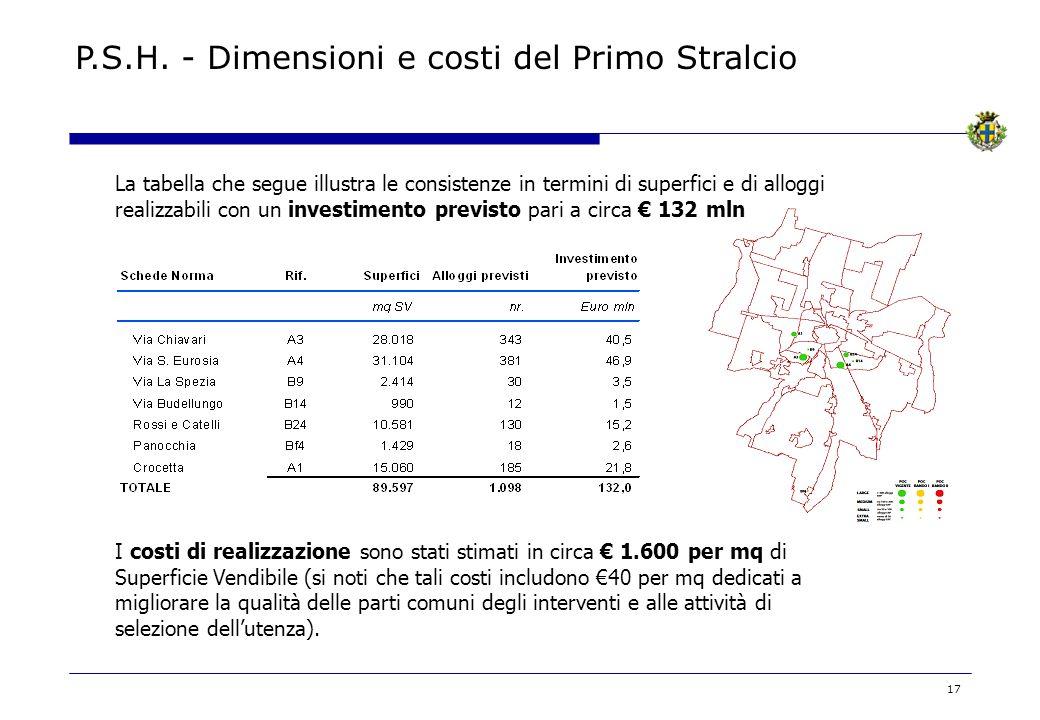 P.S.H. - Dimensioni e costi del Primo Stralcio