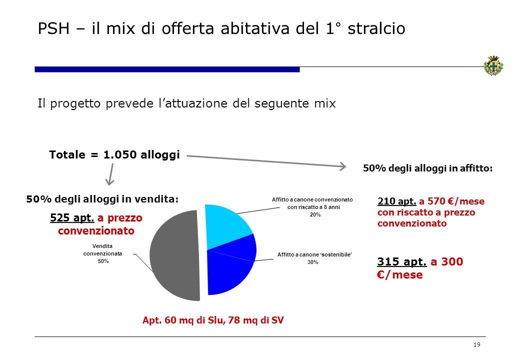 50% degli alloggi in vendita: 525 apt. a prezzo convenzionato