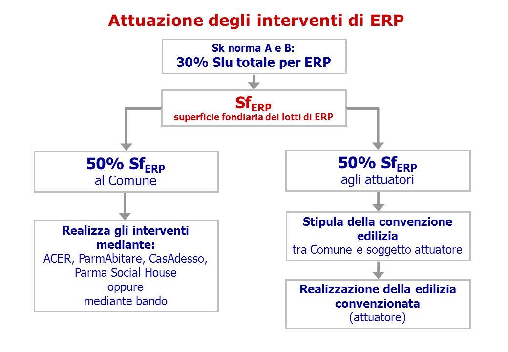 Attuazione degli interventi di ERP