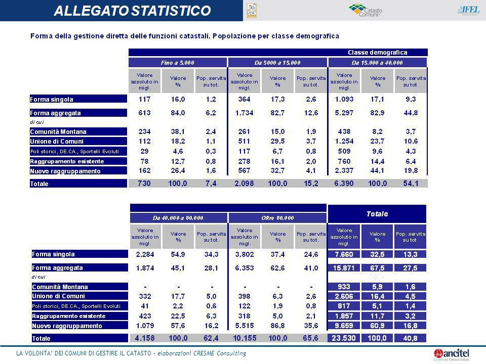 ALLEGATO STATISTICO ALLEGATO STATISTICO