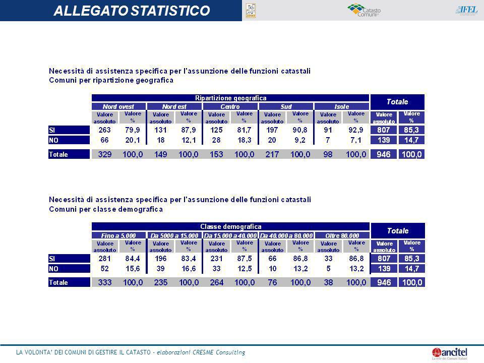 ALLEGATO STATISTICO LA VOLONTA' DEI COMUNI DI GESTIRE IL CATASTO - elaborazioni CRESME Consulting