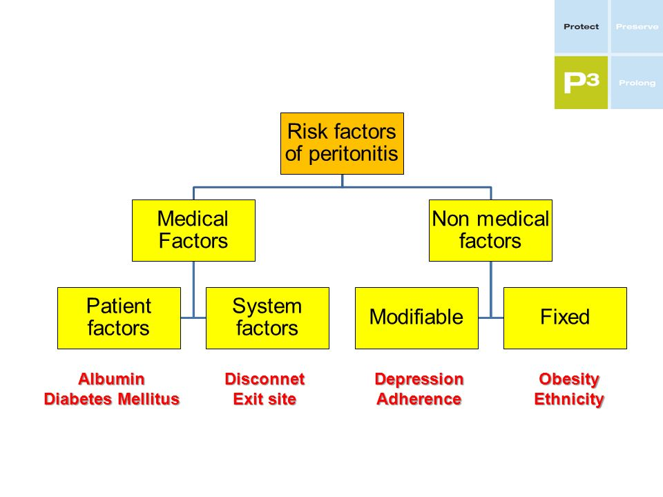 Risk factors of peritonitis