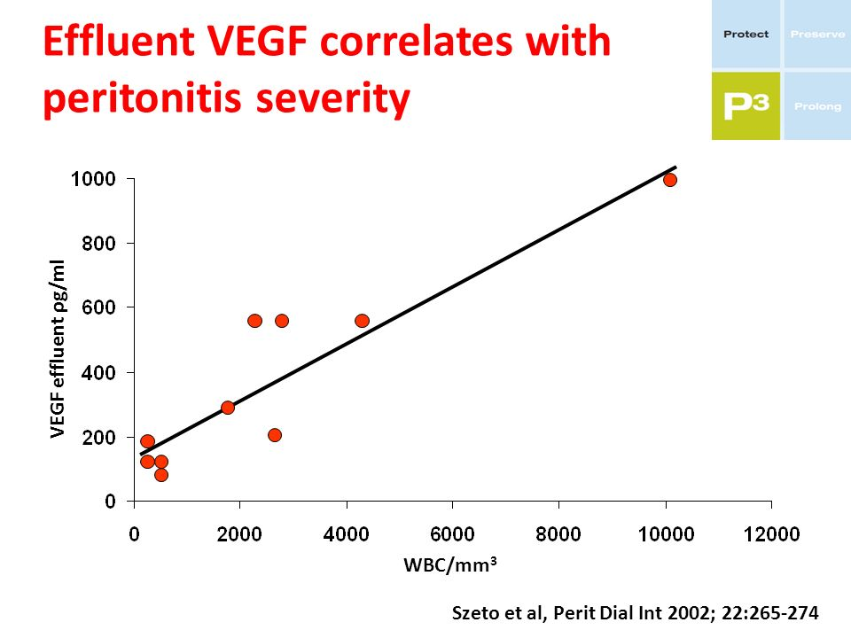 Effluent VEGF correlates with peritonitis severity