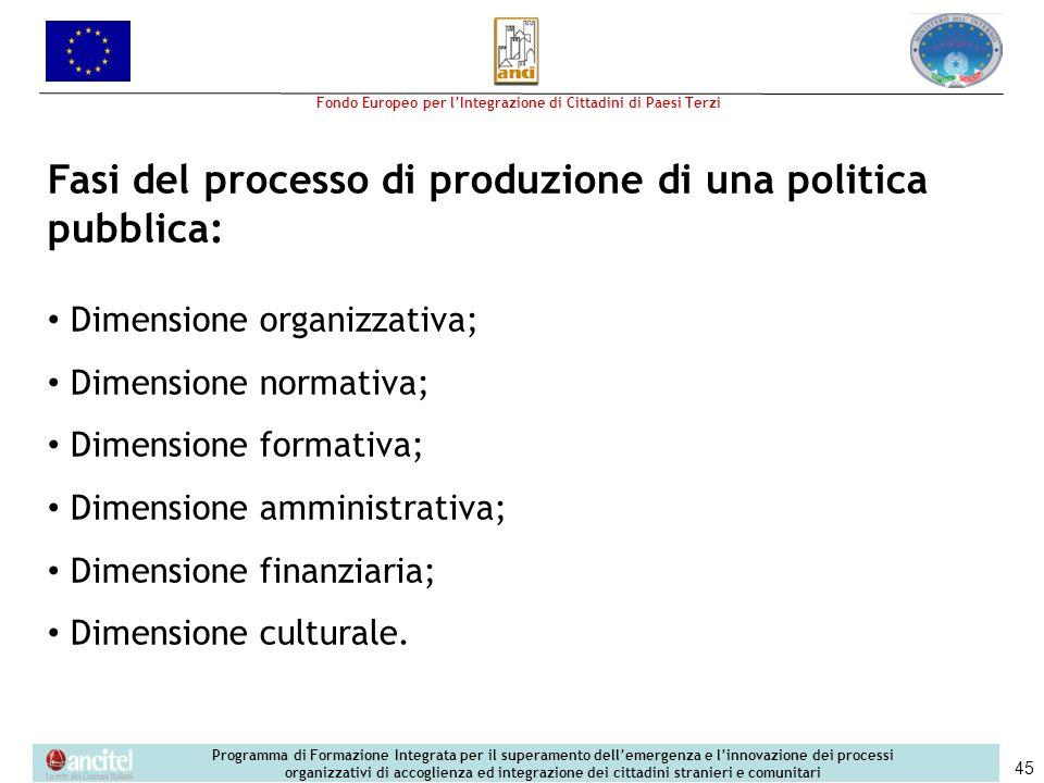 Fasi del processo di produzione di una politica pubblica: