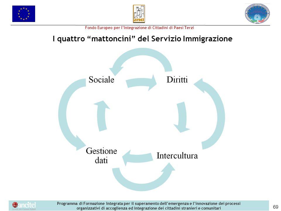 I quattro mattoncini del Servizio Immigrazione