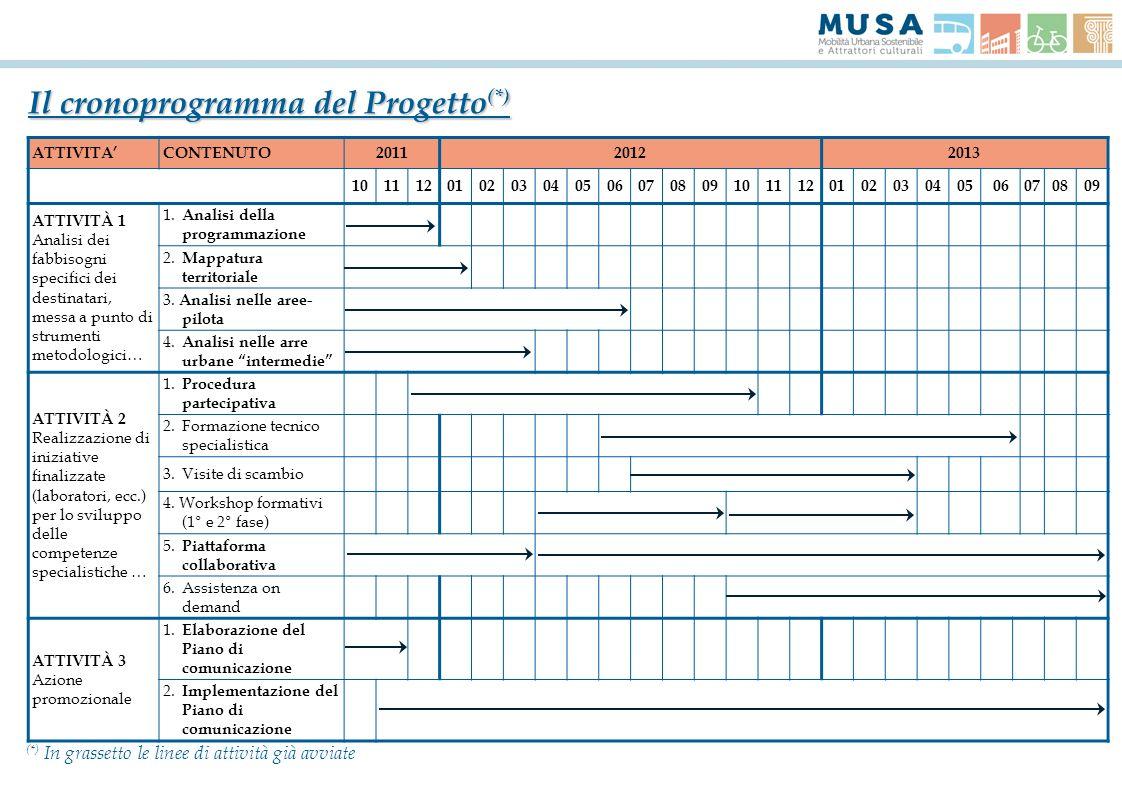 Il cronoprogramma del Progetto(*)