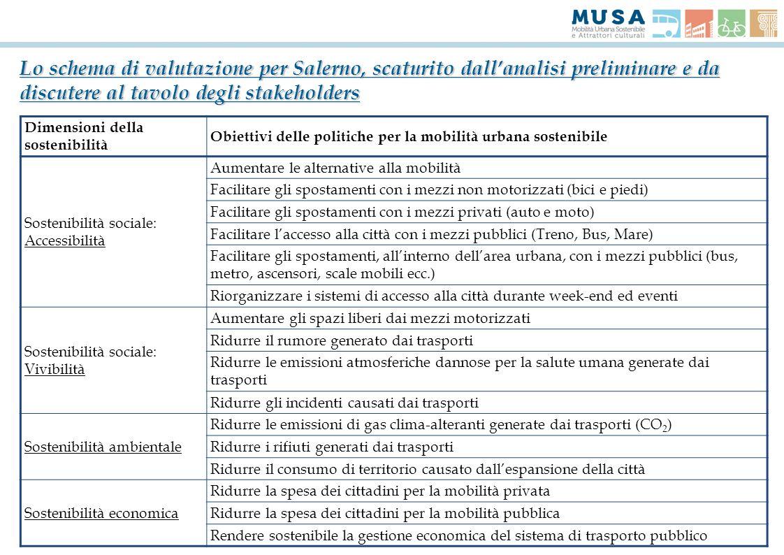Lo schema di valutazione per Salerno, scaturito dall'analisi preliminare e da discutere al tavolo degli stakeholders
