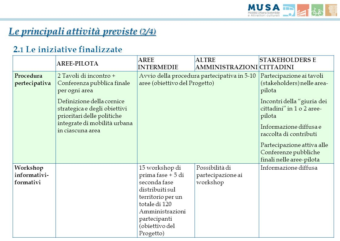 Le principali attività previste (2/4)